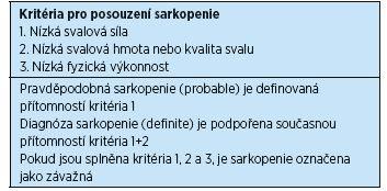 Operační definice sarkopenie 2018, podle Cruz-Jentoft, et al. (12)