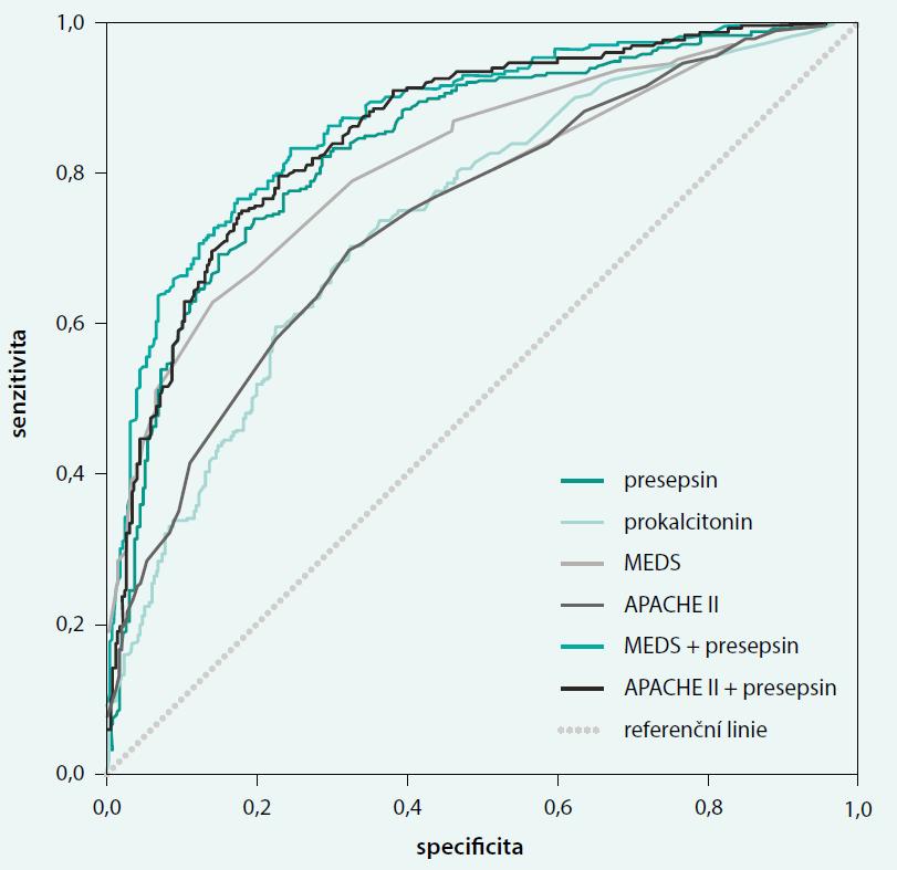 ROC pro presepsin, prokalcitonin (PCT), MEDS skóre a APACHE II skóre. Upraveno podle [25]