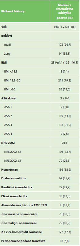 Analyzované demografické rizikové faktory souboru<br> Tab.3: Patients' demographic risk factors