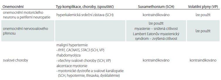 Použití suxamethonia a volatilních plynů u nervosvalových chorob.