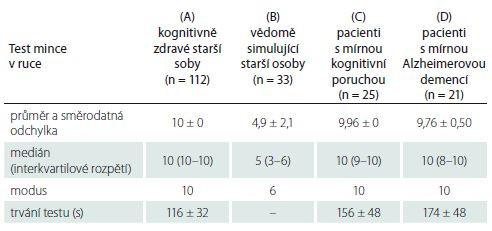 Výsledky v Testu mince v ruce.