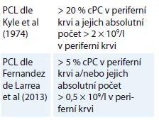 Původní a nově navrhovaná diagnostická kritéria PCL [6,7].