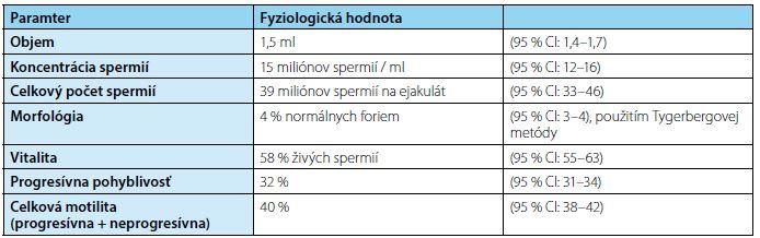 Revízia fyziologického spermiogramu podľa WHO<br> Tab. 1. Last revision of physiology values of spermiogram