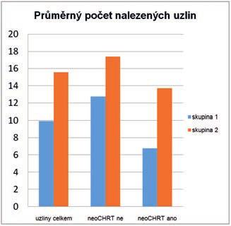 Průměrný počet nalezených lymfatických uzlin<br> Graph 2. Average count of investigated lymph nodes