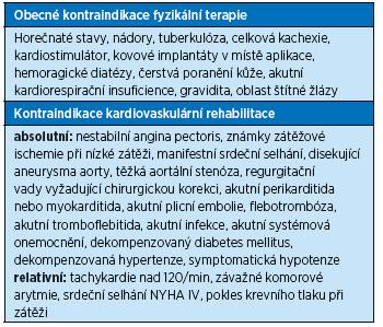 Základní kontraindikace při rehabilitaci<sup>(2)</sup>