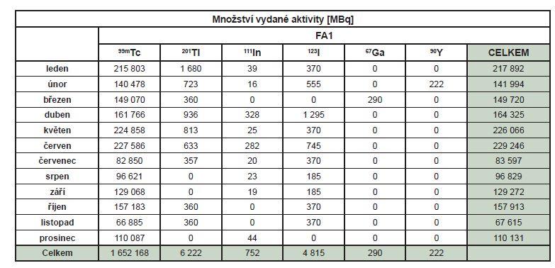 Množství vydané aktivity radiofarmak FA1 podle jednotlivých radionuklidů v roce 2018.