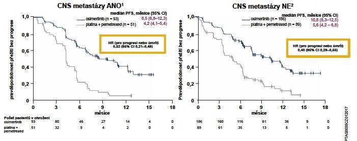 Zlepšení PFS ve studii AURA3 u pacientů s metastázami v CNS při vstupu do studie