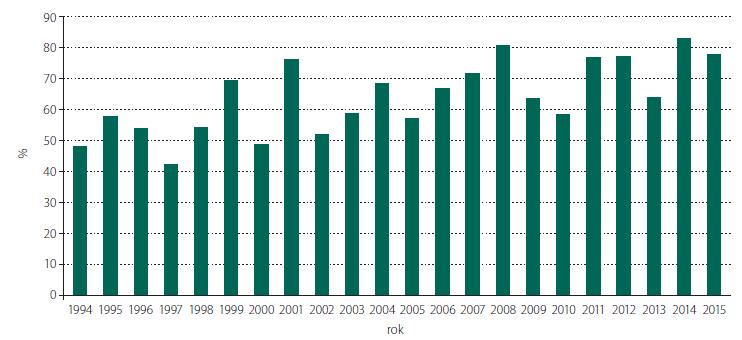 Úspěšnost prenatální diagnostiky spina bifida v ČR v období 1994–2015.<br> Fig. 2. Effectiveness of prenatal diagnostics of spina bifida in the Czech Republic from 1994–2015.