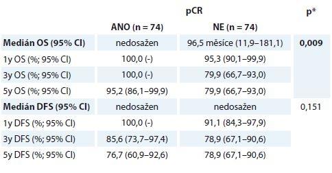 Přežívání u pCR a non-pCR skupiny nemocných