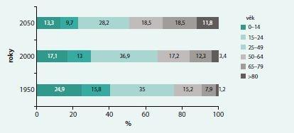 Předpokládaný vývoj stárnutí evropské populace