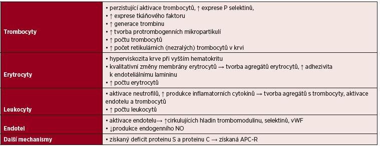 Získaný trombofilní stav asociovaný s Ph-negativní myeloproliferativní nemocí (Ph-MPN)