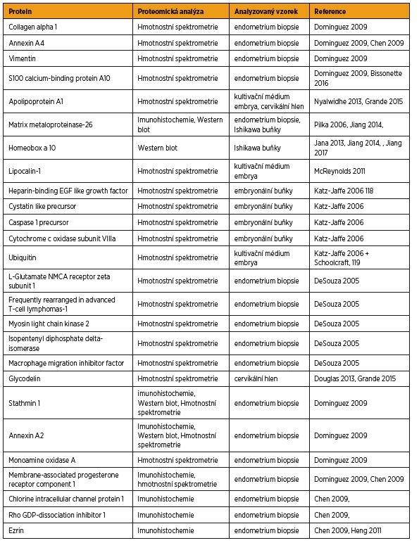 Proteinové markery receptivity endometria