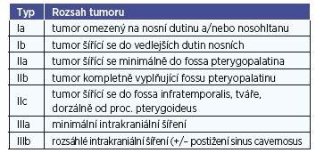 Klasifikace juvenilního angiofibromu dle Radkowského.