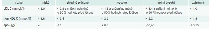 Cílové hodnoty LDL-C, non-HDL-C a apoB