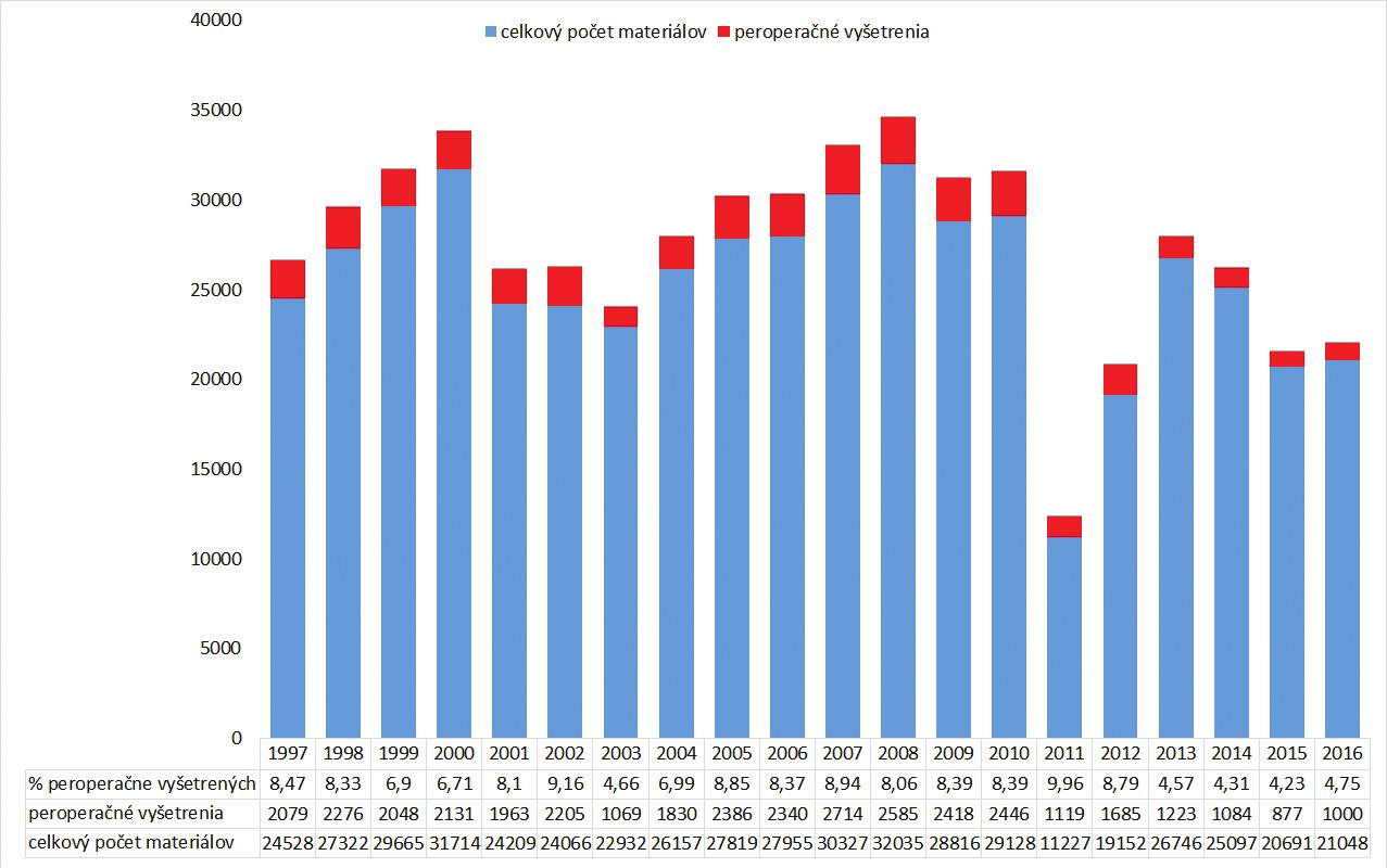 Počet peroperačných biopsií na Oddelení patológie Univerzitnej nemocnice L. Pasteura v Košiciach v rokoch 1997-2016. Až do roku 2013 (s výnimkou roku 2003) boli každý rok peroperačné biopsie vykonané v ~ 7-9 % všetkých materiálov. V roku 2013 došlo pravdepodobne z dôvodu reorganizácie pracoviska patológie (servis pre dve nemocnice s obmedzením peroperačnej služby v jednej z nemocníc každý deň iba na obmedzený čas) k poklesu vyžiadaných vyšetrení.