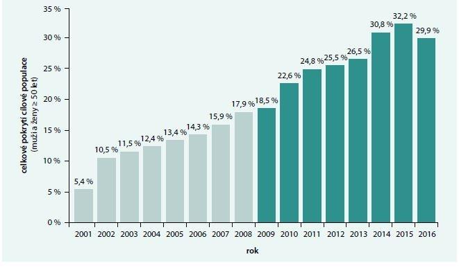 Celkové pokrytí cílové populace screeningem (muži a ženy ≥ 50 let). Upraveno podle [5]