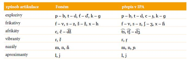 Souhláskové fonémy v češtině seskupené podle způsobu artikulace; v posledním sloupci je uvedena odpovídající transkripce v IPA.