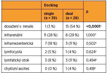 Kraniální limity pro paraaortální lymfadenektomii v souborech single a dual docking
