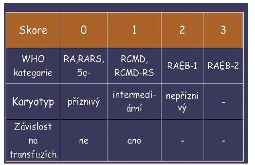 WPSS – prognostický skórovací systém na bázi WHO klasifikace a závislosti na transfuzích erytrocytů