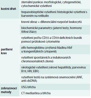 Tab. Nejdůležitější vyšetření užívaná v diagnostice a diferenciální diagnostice aplastické anémie