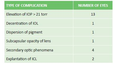 Incidence and type of postoperative complications