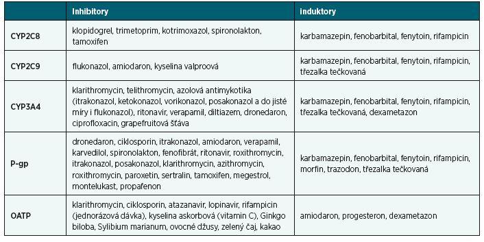 Inhibitory a induktory vybraných izoenzymů P450 a transportérů (DrugAgency a.s., 2018)