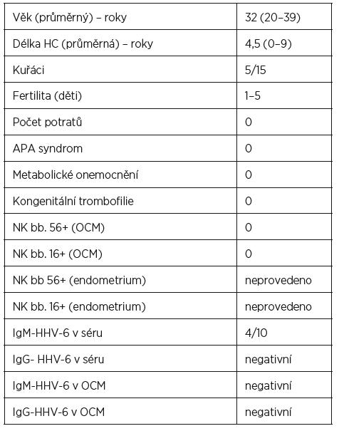 Kontrolní skupina 15 zdravých fertilních žen se základní anamnézou a výsledky NK buněk 56+ a 16+ v OCM