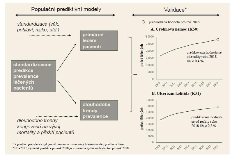 Schéma 2. Schéma populační predikce prevalence Crohnovy nemoci a ulcerózní kolitidy a validace pravděpodobnostních predikcí.<br> Scheme 2. Scheme of population prediction of the prevalence of Crohn's disease and ulcerative colitis and validation of probabilistic predictions.
