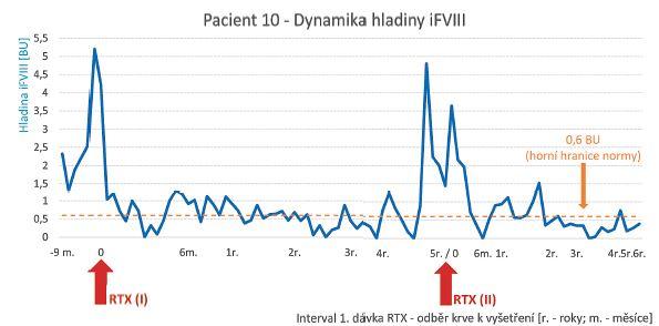 Dynamika inhibitoru FVIII u pacienta léčeného rituximabem pro hemofilii A s inhibitorem