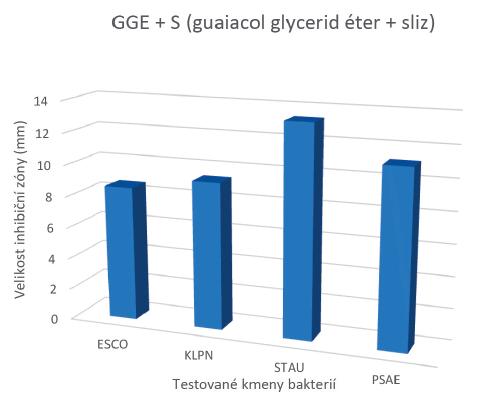 Antimikrobiální účinek slizu hlemýždě Achatina reticulata rozpuštěného v guaiacol glycerid éteru (2 : 1)<br> Vysvětlivky: ESCO – Escherichia coli; KLPN – Klebsiella pneumoniae, STAU – Staphylococcus aureus; PSAE – Pseudomonas aeruginosa<br> Graph 1. Antimicrobial activity of Achatina reticulata slime dissolved in guaiacol glycerol ether (2 : 1)<br> Notes: ESCO – Escherichia coli; KLPN – Klebsiella pneumoniae, STAU – Staphylococcus aureus; PSAE – Pseudomonas aeruginosa