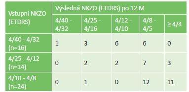 Výsledná NKZO po 12 měsících léčby u 3 podskupin podle vstupní NKZO