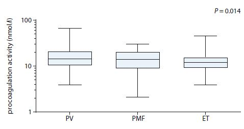 Comparison of procoagulation activity of MPs between patients according to