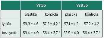 Meranie obvodu 15 cm nad patelou. Hodnoty sú uvádzané ako priemer a smerodajná odchýlka. * významnosť rozdielu p<0,01.