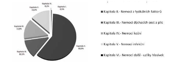 Struktura případů nemocí z povolání podle kapitol seznamu nemocí z povolání hlášených v roce 2017