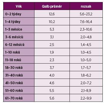 Závislost hodnoty Qalb na věku.
