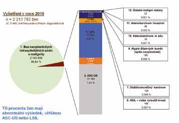 Výsledky skríningových cytologických vyšetření v ČR za rok 2016