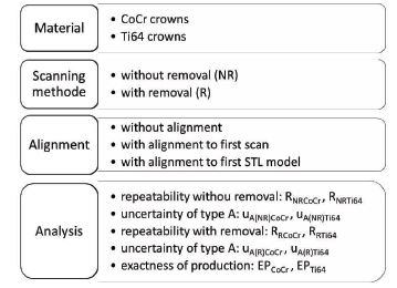 Methodology for the evaluation of crowns.