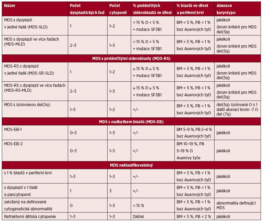 WHO klasifikace MDS z roku 2016 [33]