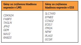 Gény s odlišnou hladinou expresie v LMS a ESS