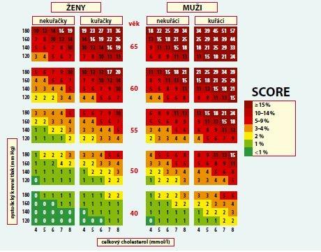 Desetileté riziko úmrtí na KV příhodu v české populaci (tabulka založená na koncentraci celkového cholesterolu)