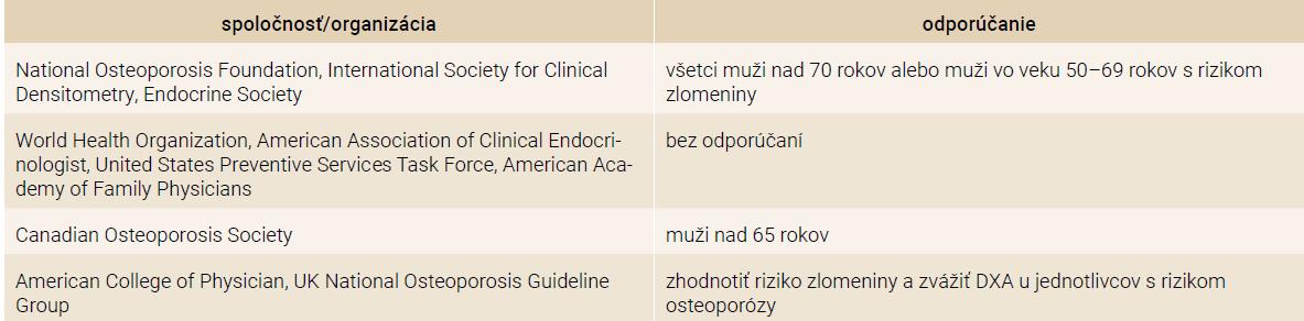 Odporúčania na skríning osteoporózy u mužov. Upravené podľa [19]