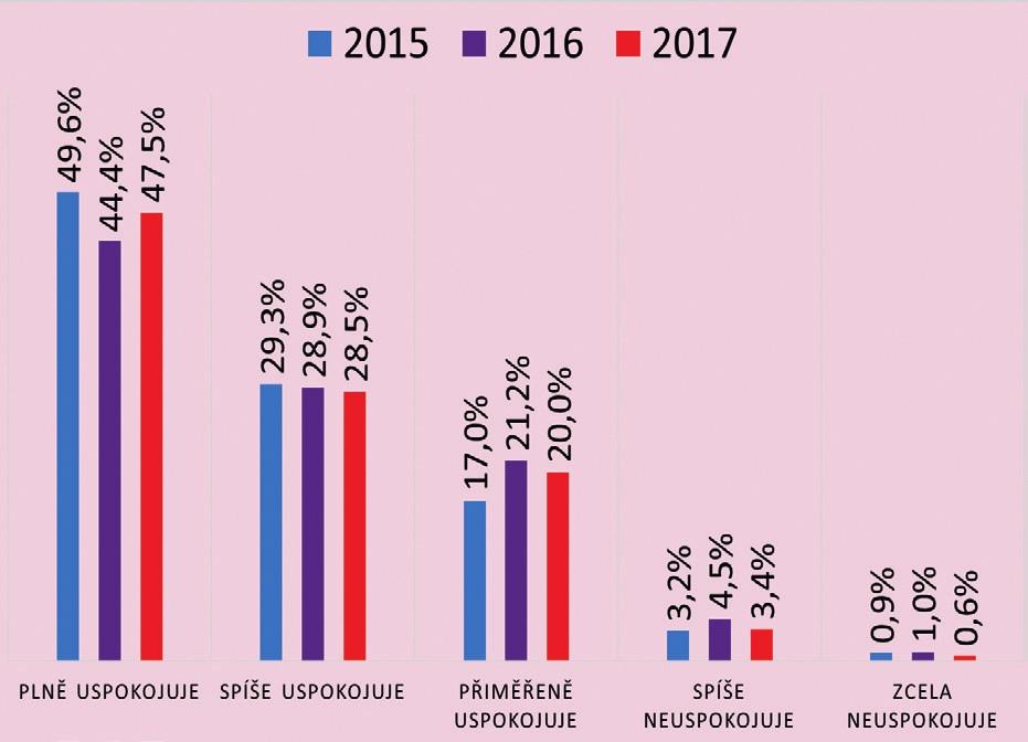 Vývoj spokojenosti občanů s prací zdravotní sestry v ordinaci praktického lékaře (v %) (N = 1798 (2015), N = 1841 (2016), N = 1806 (2017))