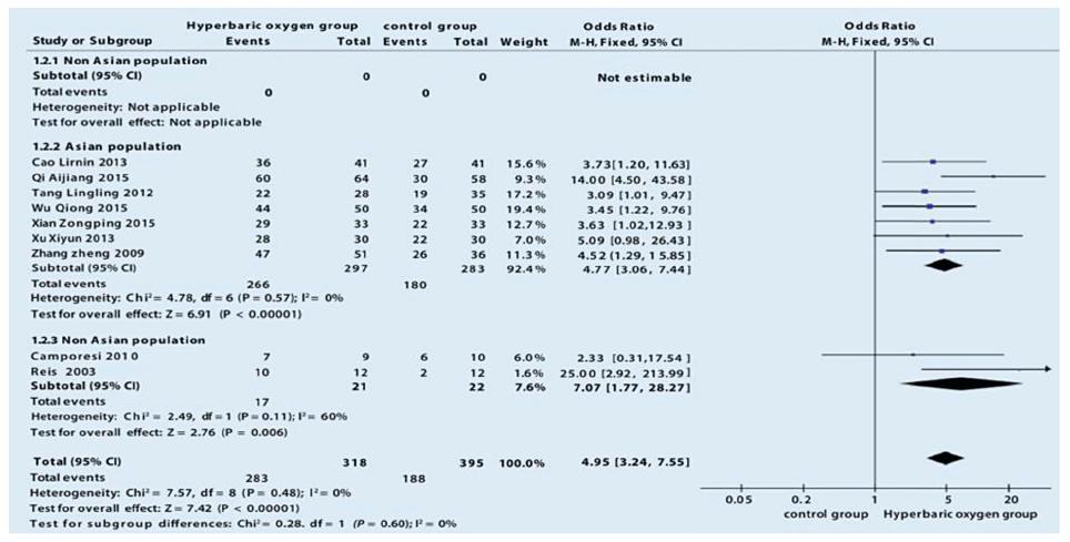 Forest plot, který efekt porovnává léčbu s HBOT a léčbu bez HBOT u nekrózy femorální hlavice [Li et al., 2017]