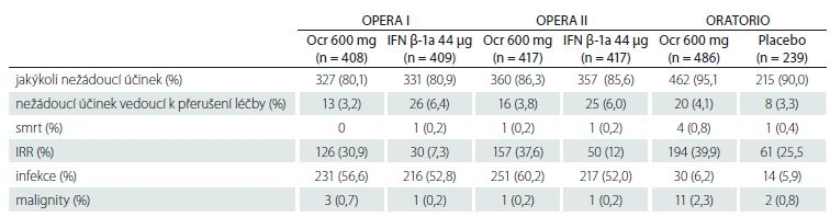 Nežádoucí účinky ve studiích OPERA I, OPERA II a ORATORIO [53,54].