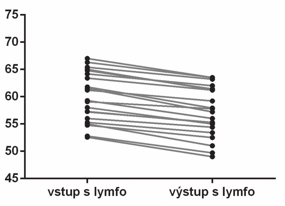 Porovnanie vstupných a výstupných hodnôt obvodu 15 cm nad patelou. Operovaná končatina skupiny s aplikáciou ML.