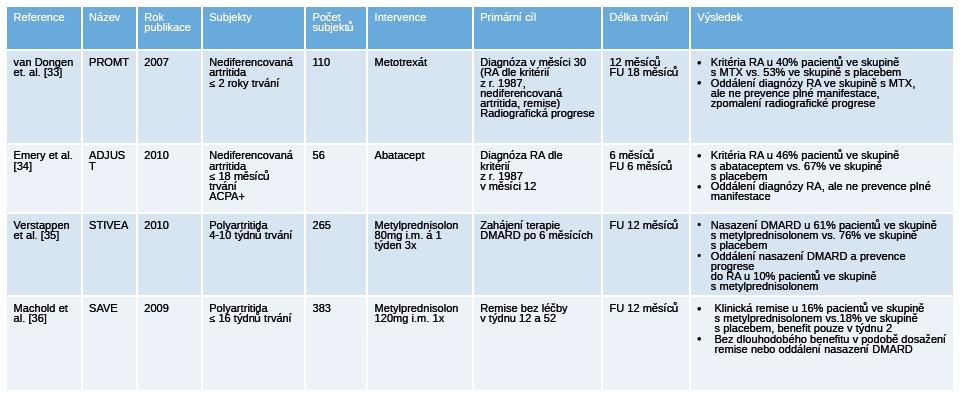 Přehled ukončených placebem kontrolovaných klinických hodnocení u pacientů s nediferencovanou artritidou.