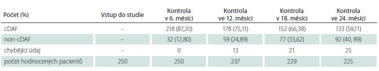 Počet a podíl pacientů s cDAF v celkové populaci v jednotlivých kontrolách.