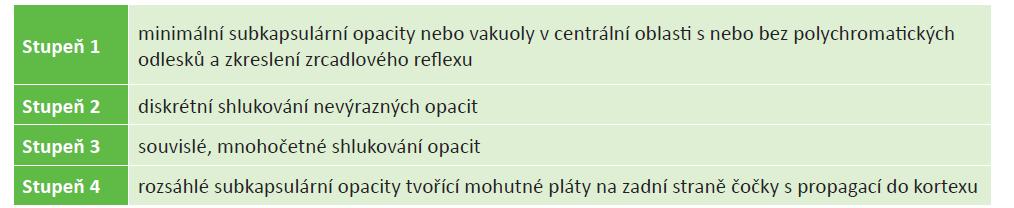 Poměr stupně opacity čočky a dávky kortikoidu (zdroj: Crews a kol.)