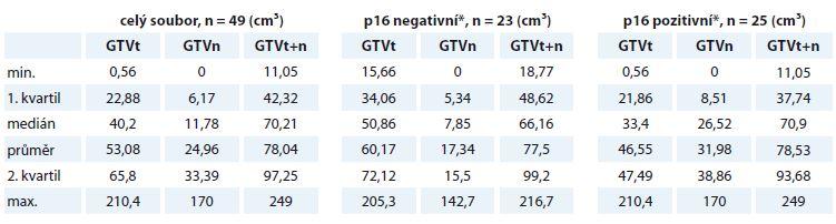 Objemové charakteristiky nádorové masy v cm3 v celém souboru a v p16 negativní a p16 pozitivní skupině pacientů.