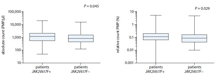 Analysis of absolute and relative count of PMPs in relation with the positivity or negativity of JAK2V617F mutation of myeloproliferative